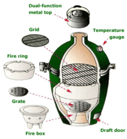 labeled daring of the parts of the big green egg