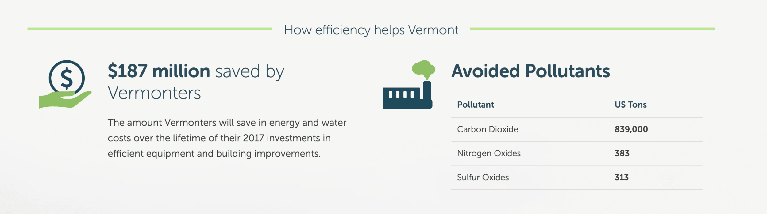 chart and statistic of how energy efficiency with electrical and lighting has improved in Vermont