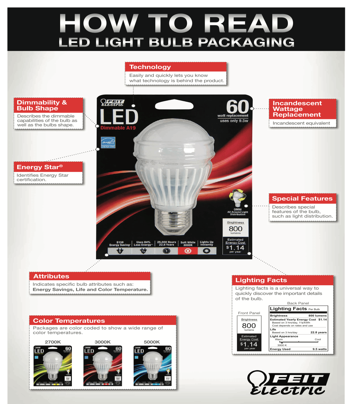 diagram of how to read new LED bulb packaging in the electrical and lighting deparment