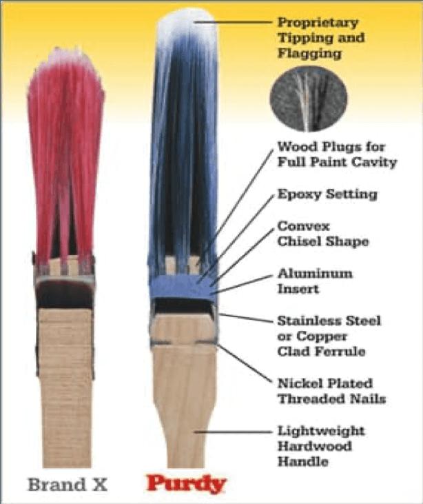 purdy brush diagram
