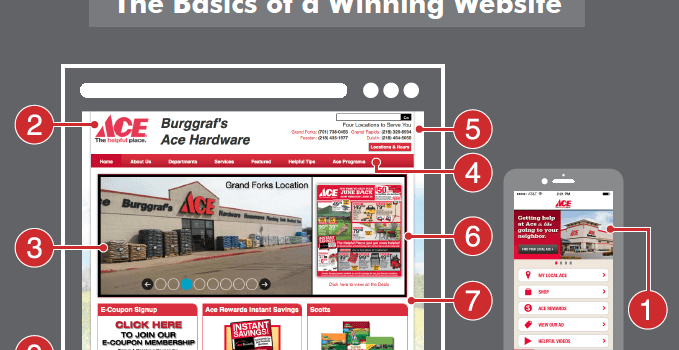Retail Web Design - The Basics of a Winning Website
