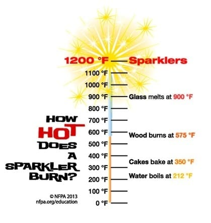 Sparklers Get Hot! thumbnail