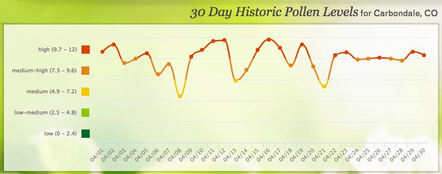 Carbondale pollen count