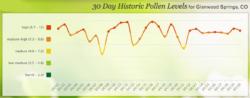 Glenwood Springs pollen count