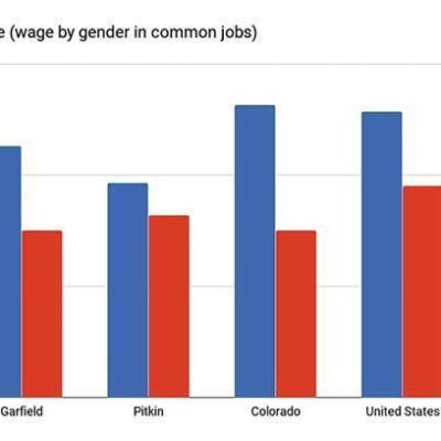 Locally as well as nationally, women make less than men thumbnail