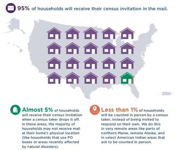 Why the U.S. Census count matters to you thumbnail