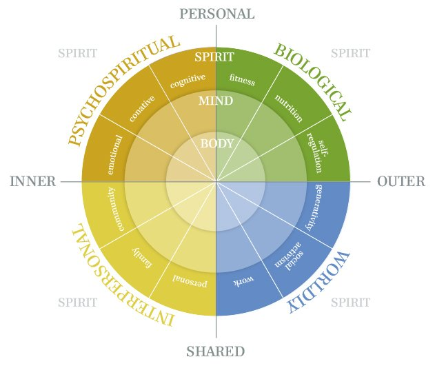 Integral Health – a guide to health and flourishing thumbnail