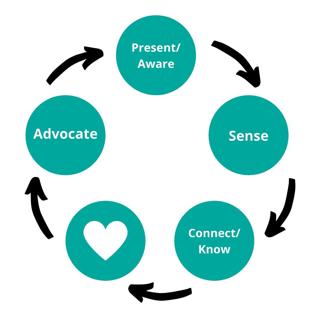 Presence to Advocacy