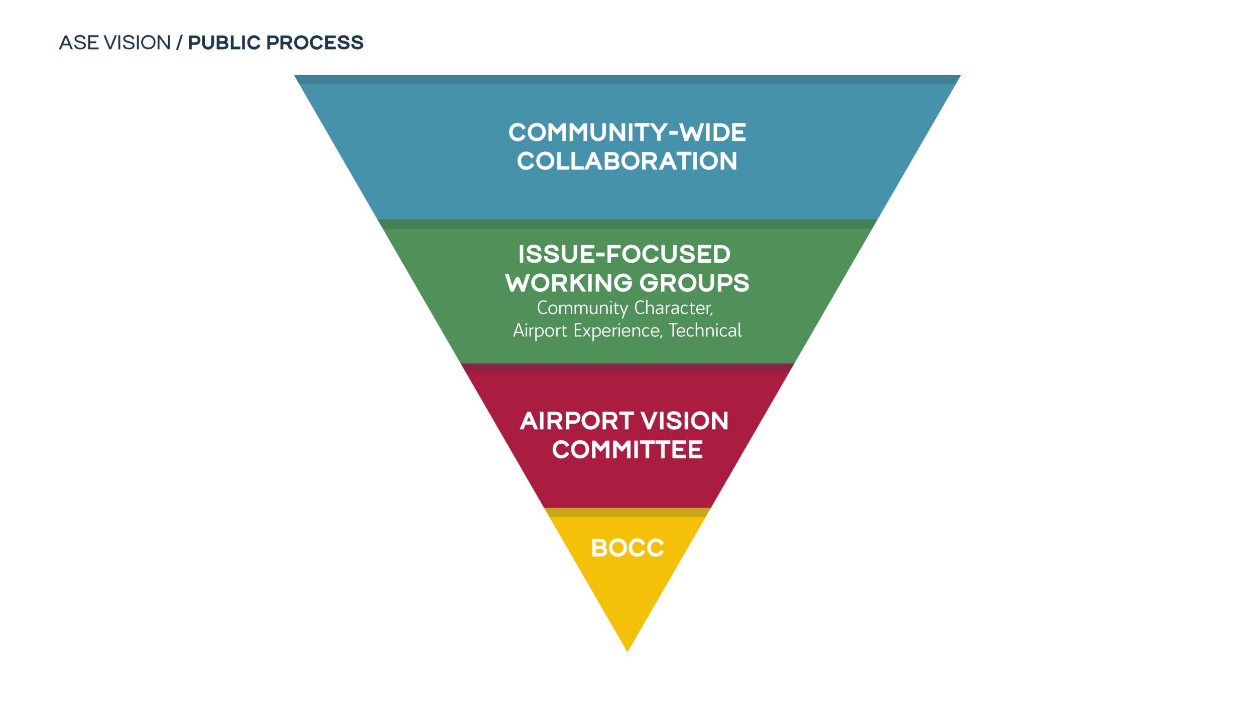 ASE Vision Public Process Diagram