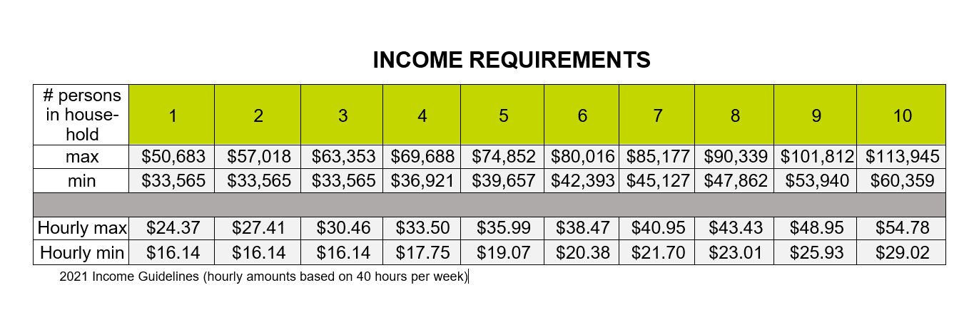 Income Requirements