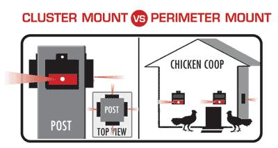 Nite Guard cluster mount versus perimeter mount diagram